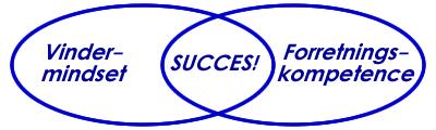 Iværksættercoaching - nøglen til succes