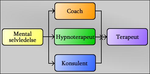 mentologi-uddannelsesstruktur